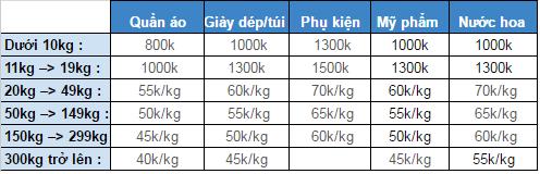 Cách đánh hàng Thái Lan từ A đến Z